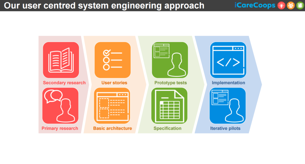 System engineering iCareCoops